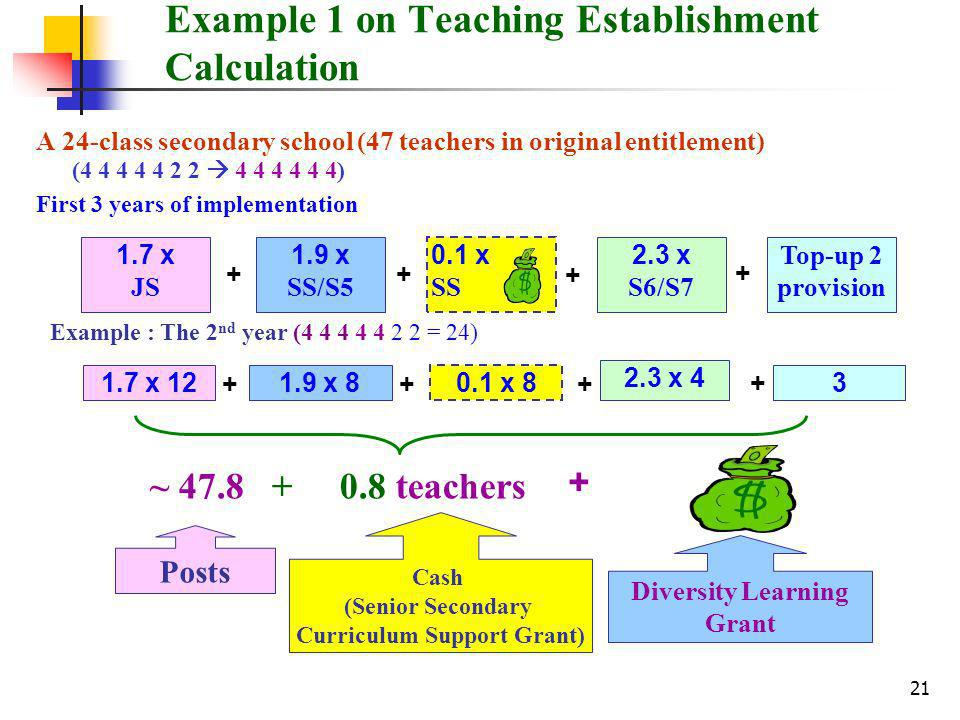 21 Example 1 on Teaching Establishment Calculation A 24-class secondary school (47 teachers in original entitlement) ( ) First 3 years of implementation ~ teachers x JS 1.9 x SS/S5 + Top-up 2 provision x S6/S7 0.1 x SS x x x x 4 Posts Cash (Senior Secondary Curriculum Support Grant) Diversity Learning Grant Example : The 2 nd year ( = 24)