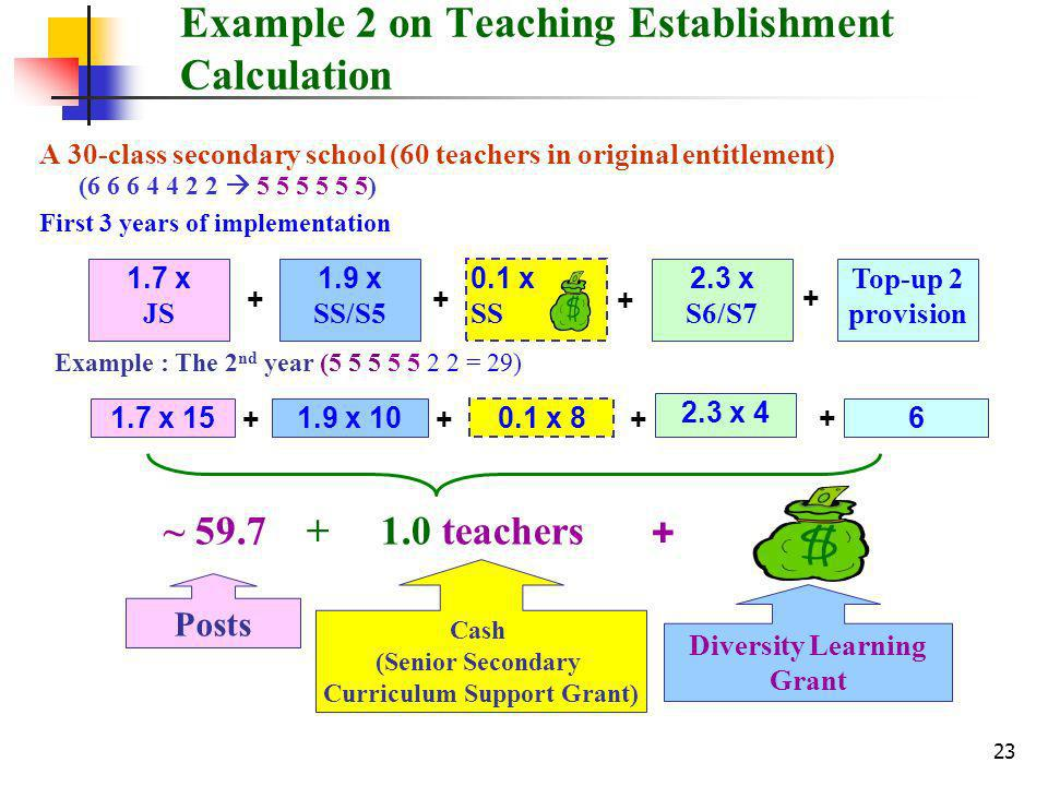 23 Example 2 on Teaching Establishment Calculation A 30-class secondary school (60 teachers in original entitlement) ( ) First 3 years of implementation ~ teachers x JS 1.9 x SS/S5 + Top-up 2 provision x S6/S7 0.1 x SS x x x x 4 Posts Cash (Senior Secondary Curriculum Support Grant) Diversity Learning Grant Example : The 2 nd year ( = 29)