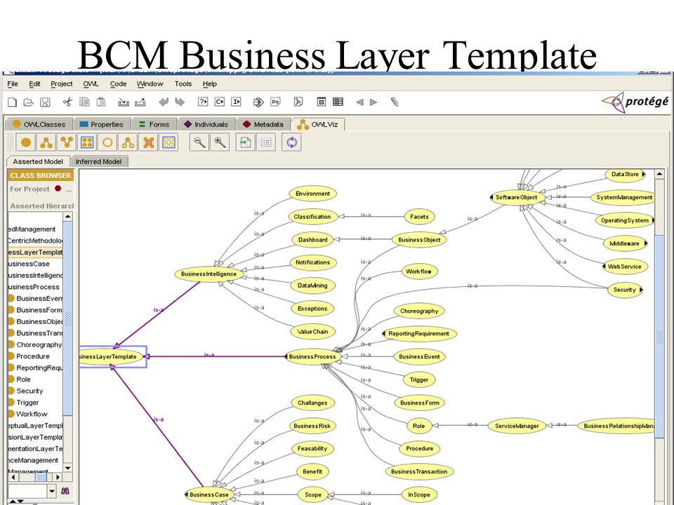 BCM Business Layer Template