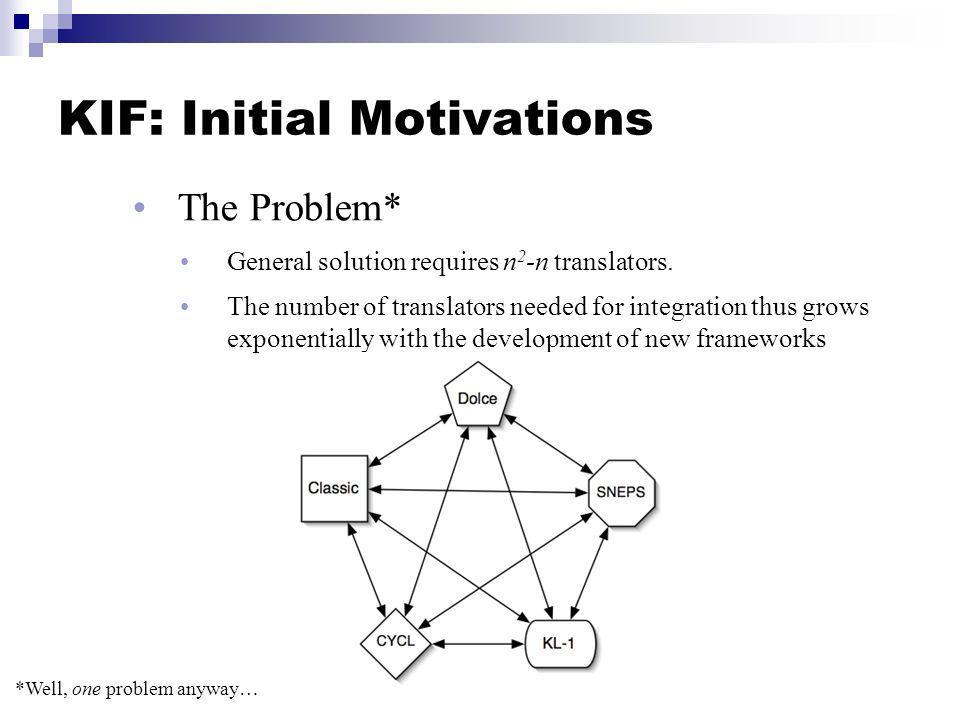 KIF: Initial Motivations The Solution: KIF A single hub framework, an universal interlingua spoken by every framework Growth of translators to frameworks is linear (t = 2n)