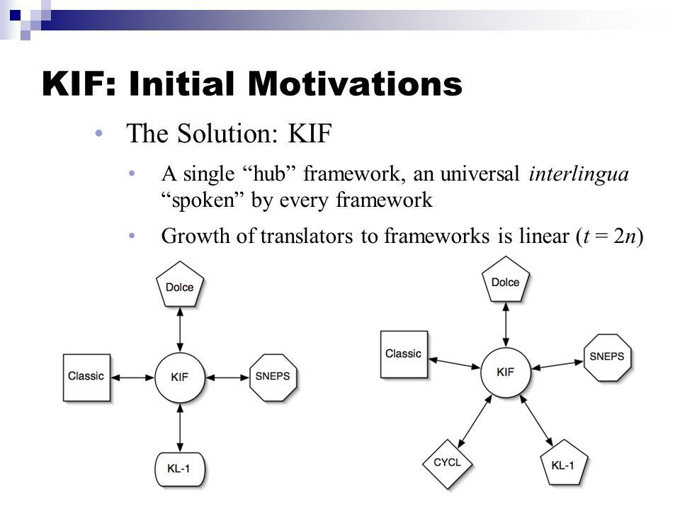 KIF: Initial Motivations The Solution: KIF A single hub framework, an universal interlingua spoken by every framework Growth of translators to frameworks is linear (t = 2n)