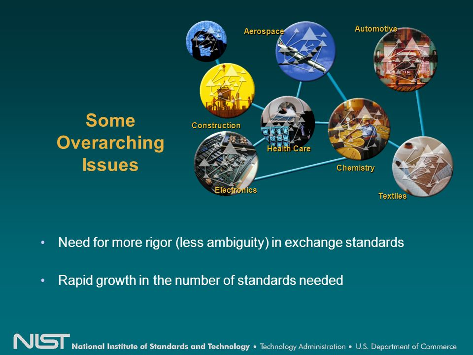 Some Overarching Issues Need for more rigor (less ambiguity) in exchange standards Rapid growth in the number of standards needed Construction Health Care AutomotiveAerospace Textiles Electronics Chemistry