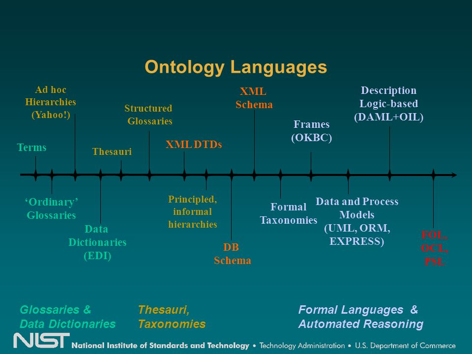 Ontology Languages Terms Thesauri Formal Taxonomies Frames (OKBC) Data and Process Models (UML, ORM, EXPRESS) Description Logic-based (DAML+OIL) Principled, informal hierarchies Ad hoc Hierarchies (Yahoo!) Structured Glossaries XML DTDs Data Dictionaries (EDI) Ordinary Glossaries XML Schema DB Schema Glossaries & Data Dictionaries Formal Languages & Automated Reasoning Thesauri, Taxonomies FOL, OCL, PSL