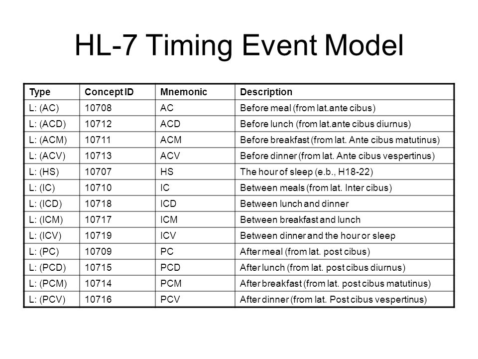 HL-7 Timing Event Model TypeConcept IDMnemonicDescription L: (AC)10708ACBefore meal (from lat.ante cibus) L: (ACD)10712ACDBefore lunch (from lat.ante