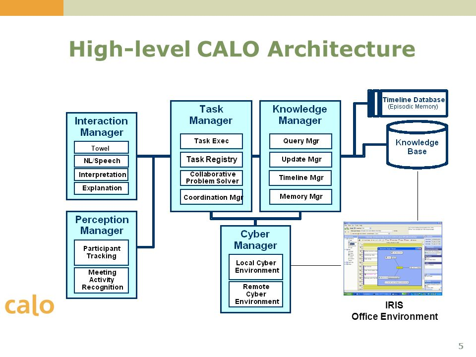 6 Ontology in CALOs Architecture Query Manager Provides single entry point for querying knowledge in CALO – unifies many data sources and reasoning components Publish Subscribe Event Framework Across all cyber/physical events in CALO Episodic Memory (Timeline Server) Records instances of events for learning Task Interface Registry Engineered and Learned Actions in CALO Dialog Management Used for understanding user intent and generating interactions to user IRIS Office Environment Rich model of users electronic life MOKB Meeting Ontology KB Rich model of meeting events CALO Test Infrastructure (CATS) Evaluates CALOs abilities and how much learning in the wild has contributed High-level CALO Architecture