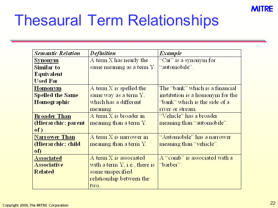 Copyright 2006, The MITRE Corporation 22 Thesaural Term Relationships