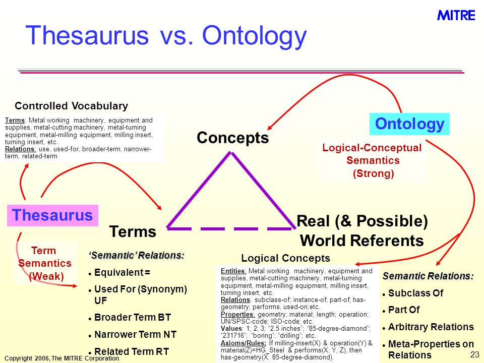 Copyright 2006, The MITRE Corporation 23 Thesaurus vs. Ontology Concepts Semantic Relations: l Equivalent = l Used For (Synonym) UF l Broader Term BT