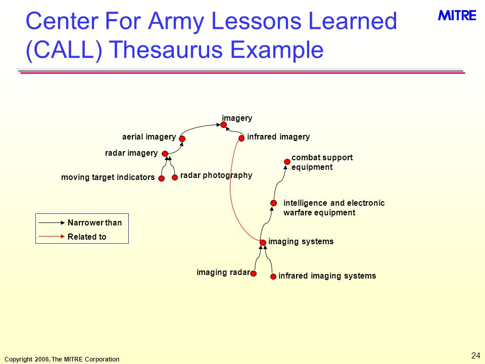 Copyright 2006, The MITRE Corporation 24 Center For Army Lessons Learned (CALL) Thesaurus Example moving target indicators imagery aerial imageryinfra