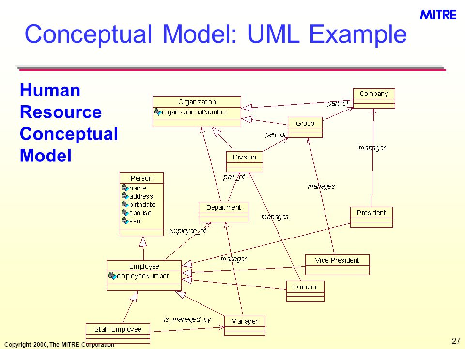 Copyright 2006, The MITRE Corporation 27 Conceptual Model: UML Example Human Resource Conceptual Model