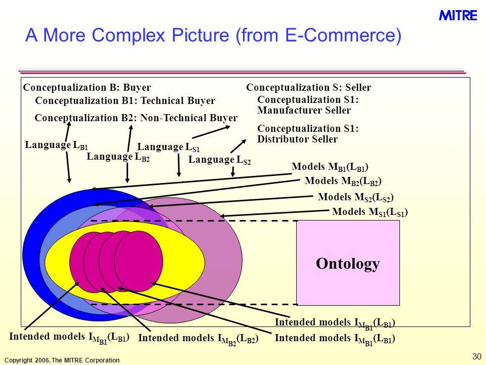 Copyright 2006, The MITRE Corporation 30 A More Complex Picture (from E-Commerce) Models M B1 (L B1 ) Conceptualization B: BuyerConceptualization S: S