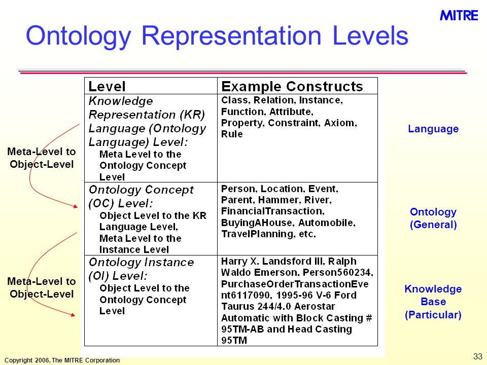 Copyright 2006, The MITRE Corporation 33 Ontology Representation Levels Meta-Level to Object-Level Language Ontology (General) Knowledge Base (Particu