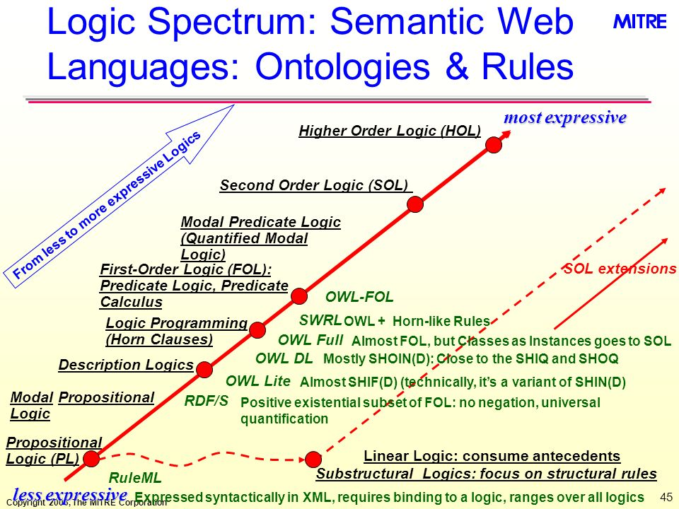 Copyright 2006, The MITRE Corporation 45 Logic Spectrum: Semantic Web Languages: Ontologies & Rules less expressive most expressive Second Order Logic