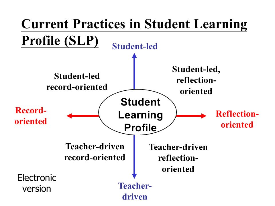 Current Practices in Student Learning Profile (SLP) Student-led record-oriented Teacher-driven record-oriented Student-led, reflection- oriented Teacher-driven reflection- oriented Student Learning Profile Reflection- oriented Teacher- driven Record- oriented Student-led Electronic version