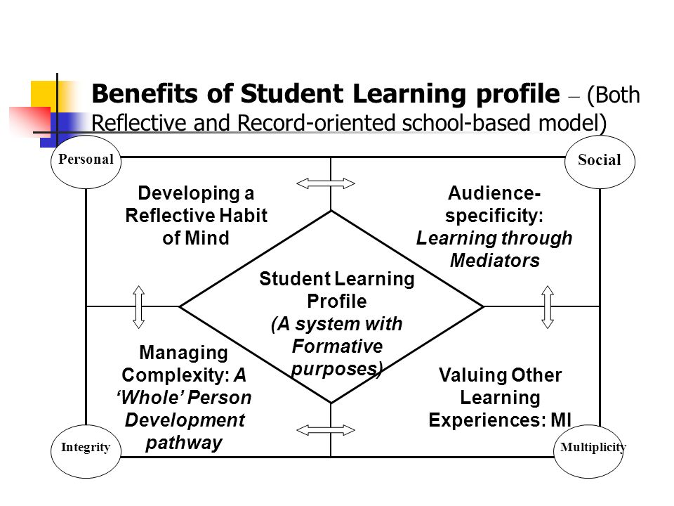 Student Learning Profile (A system with Formative purposes) Developing a Reflective Habit of Mind Audience- specificity: Learning through Mediators Managing Complexity: A Whole Person Development pathway Valuing Other Learning Experiences: MI Integrity Personal Social Multiplicity Benefits of Student Learning profile – (Both Reflective and Record-oriented school-based model)