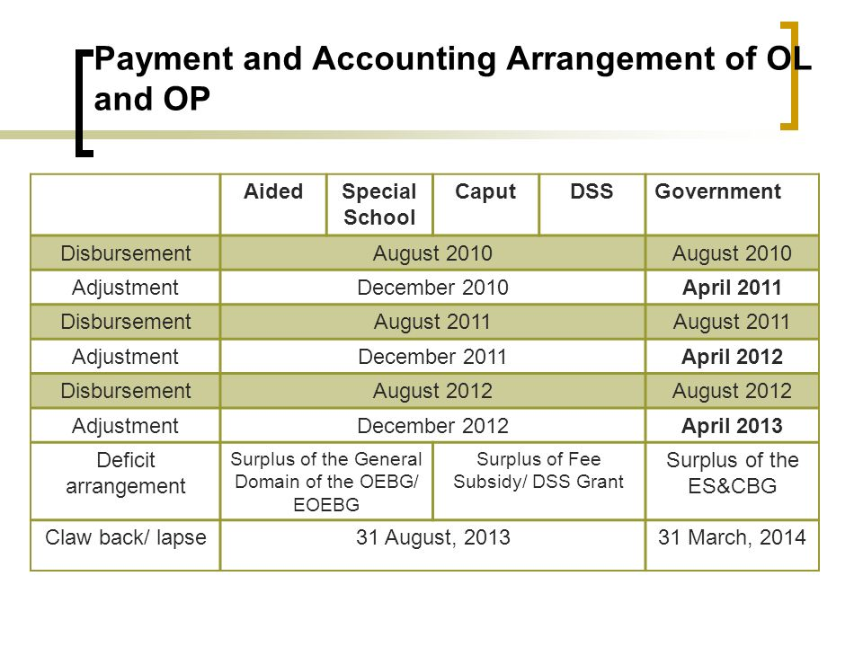 Payment and Accounting Arrangement of OL and OP AidedSpecial School CaputDSSGovernment DisbursementAugust 2010 AdjustmentDecember 2010April 2011 DisbursementAugust 2011 AdjustmentDecember 2011April 2012 DisbursementAugust 2012 AdjustmentDecember 2012April 2013 Deficit arrangement Surplus of the General Domain of the OEBG/ EOEBG Surplus of Fee Subsidy/ DSS Grant Surplus of the ES&CBG Claw back/ lapse31 August, 201331 March, 2014