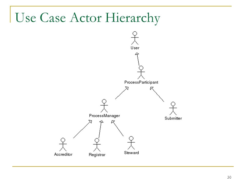 30 Use Case Actor Hierarchy