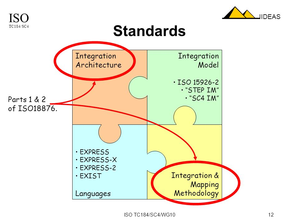 ISO TC184/SC4 IIDEAS ISO TC184/SC4/WG1012 Integration Architecture Integration Model ISO 15926-2 STEP IM SC4 IM EXPRESS EXPRESS-X EXPRESS-2 EXIST Languages Integration & Mapping Methodology Parts 1 & 2 of ISO18876.