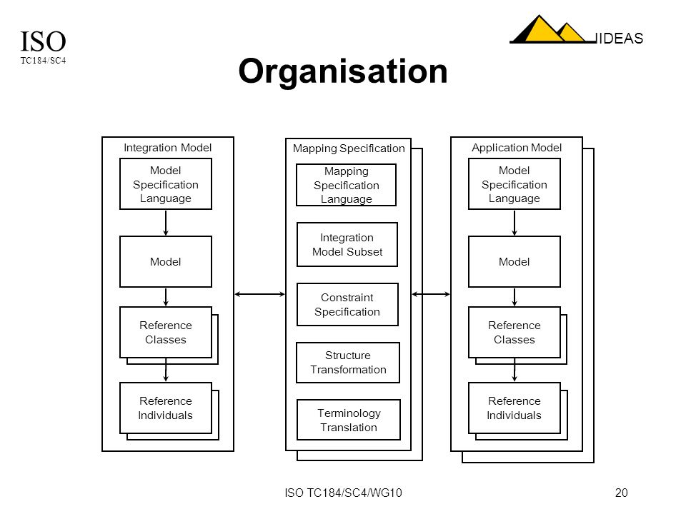 ISO TC184/SC4 IIDEAS ISO TC184/SC4/WG1020 Organisation Integration Model Mapping Specification Model Reference Classes Reference Individuals Integration Model Subset Constraint Specification Model Specification Language Mapping Specification Language Structure Transformation Application Model Model Reference Classes Reference Individuals Model Specification Language Terminology Translation