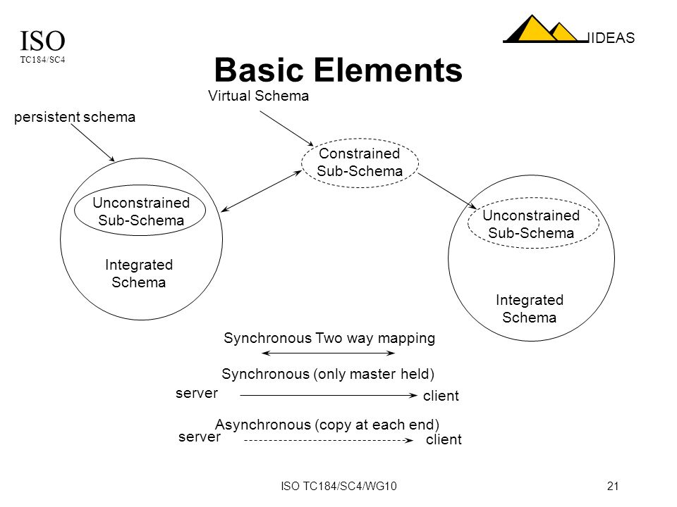 ISO TC184/SC4 IIDEAS ISO TC184/SC4/WG1021 Basic Elements Integrated Schema Unconstrained Sub-Schema Constrained Sub-Schema Integrated Schema Unconstrained Sub-Schema Synchronous (only master held) Asynchronous (copy at each end) Synchronous Two way mapping server client server client Virtual Schema persistent schema