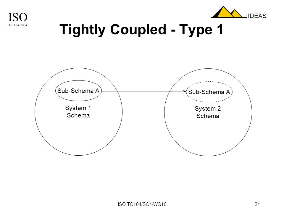 ISO TC184/SC4 IIDEAS ISO TC184/SC4/WG1024 Tightly Coupled - Type 1 System 1 Schema System 2 Schema Sub-Schema A