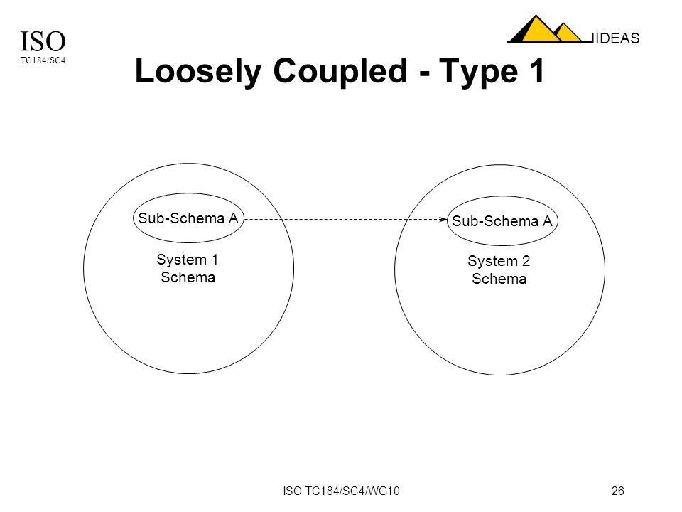 ISO TC184/SC4 IIDEAS ISO TC184/SC4/WG1026 Loosely Coupled - Type 1 System 1 Schema System 2 Schema Sub-Schema A