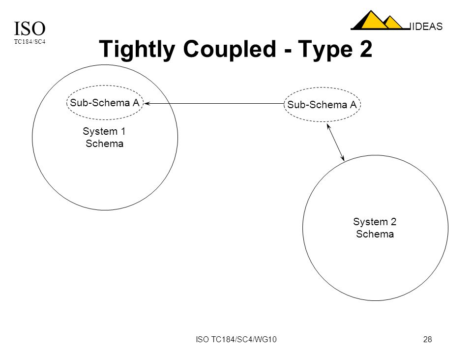 ISO TC184/SC4 IIDEAS ISO TC184/SC4/WG1028 Tightly Coupled - Type 2 System 1 Schema System 2 Schema Sub-Schema A
