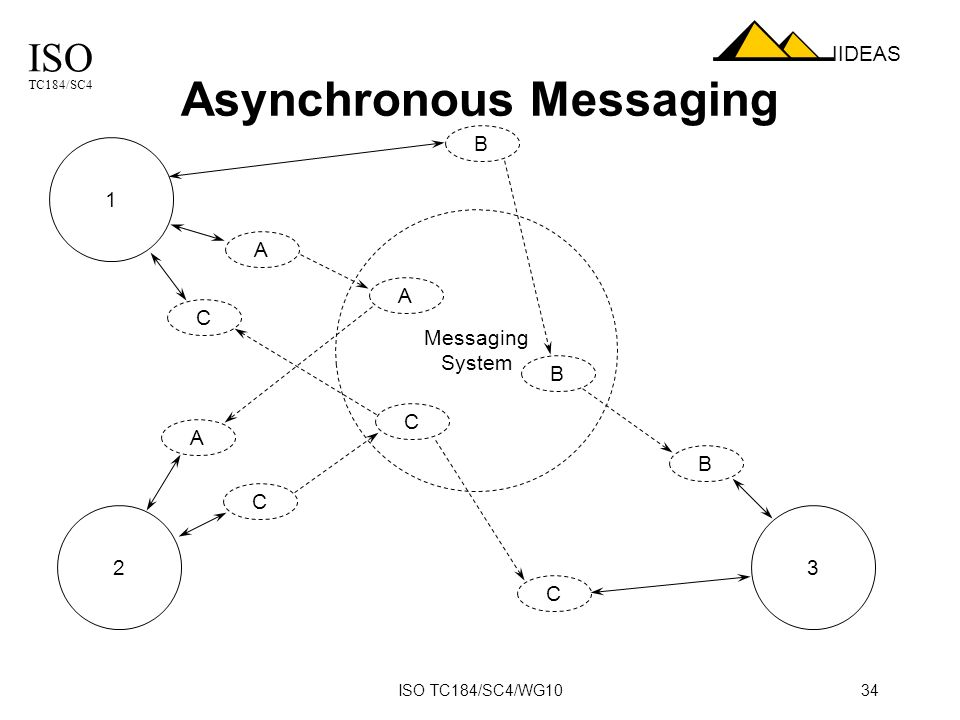 ISO TC184/SC4 IIDEAS ISO TC184/SC4/WG1034 Asynchronous Messaging Messaging System 1 32 A A C B A C C C B B