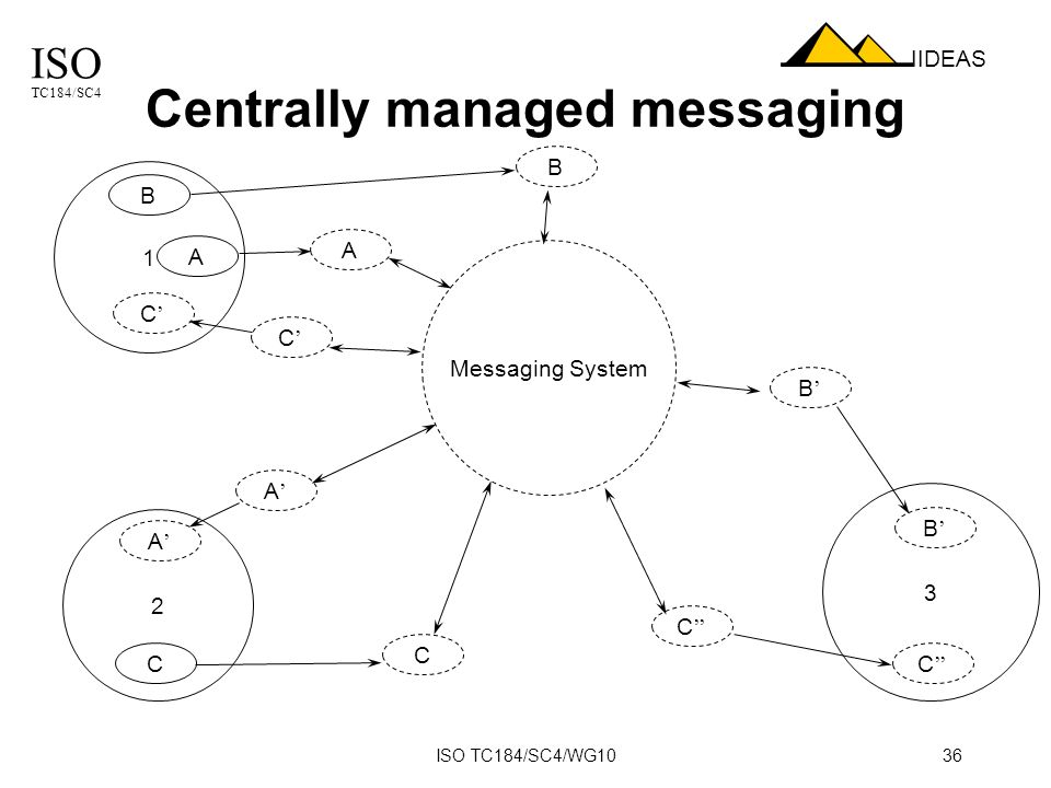 ISO TC184/SC4 IIDEAS ISO TC184/SC4/WG1036 Centrally managed messaging Messaging System 1 3 2 A A C B A C CC B B B C C A