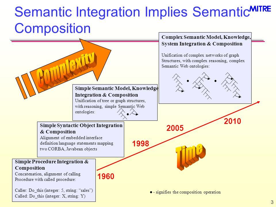 3 Semantic Integration Implies Semantic Composition Simple Procedure Integration & Composition Concatenation, alignment of calling Procedure with call