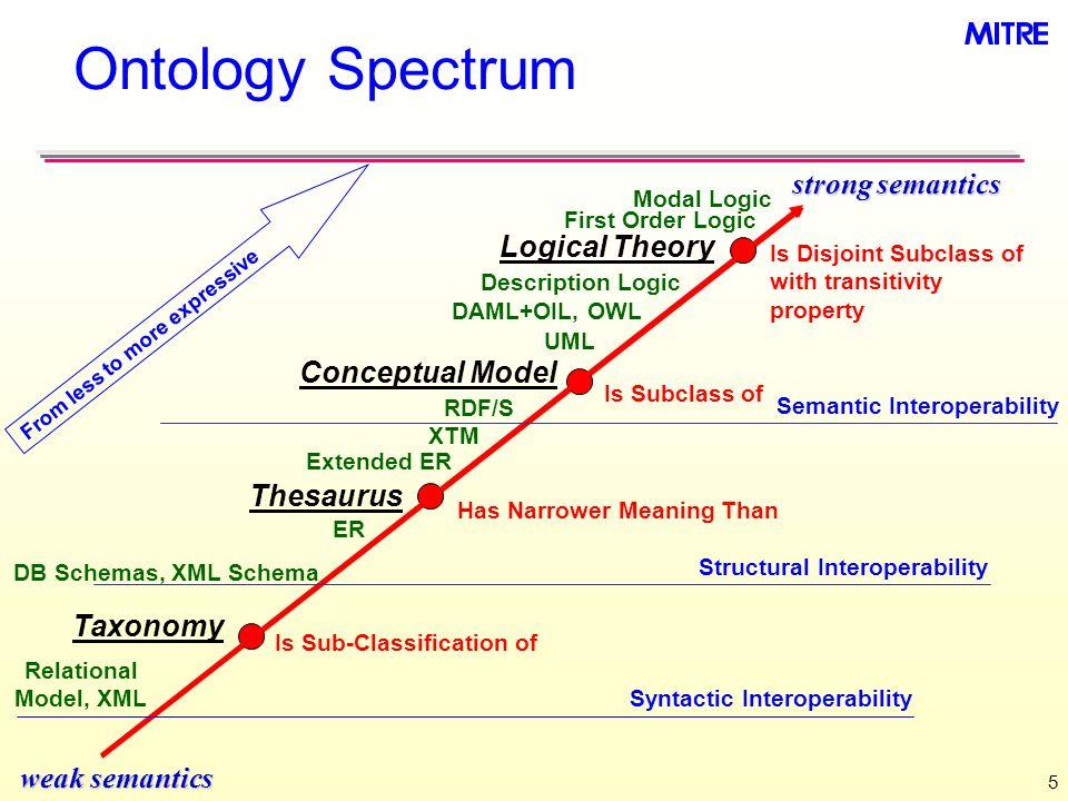 5 Ontology Spectrum weak semantics strong semantics Is Disjoint Subclass of with transitivity property Modal Logic Logical Theory Thesaurus Has Narrow