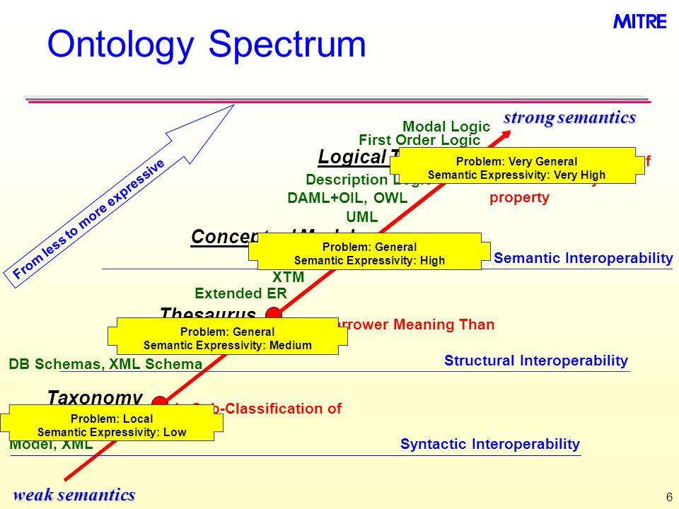 6 Ontology Spectrum weak semantics strong semantics Is Disjoint Subclass of with transitivity property Modal Logic Logical Theory Thesaurus Has Narrow