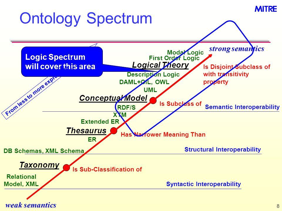8 Ontology Spectrum weak semantics strong semantics Is Disjoint Subclass of with transitivity property Modal Logic Logical Theory Thesaurus Has Narrow