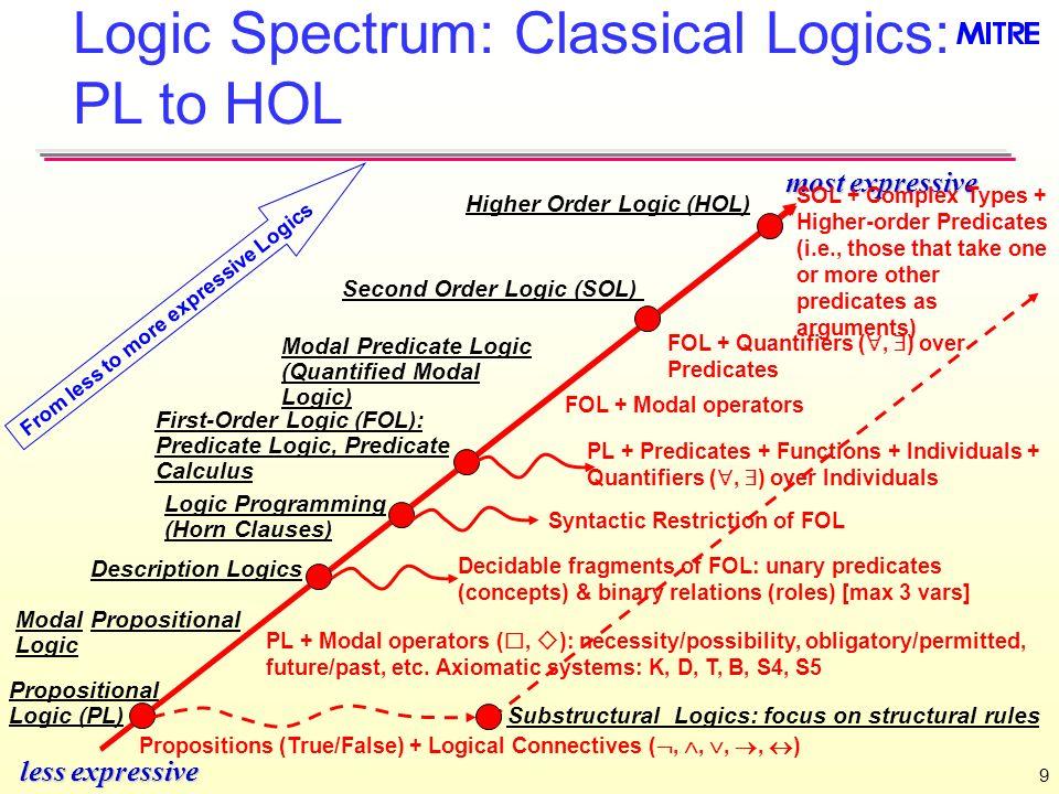 9 Logic Spectrum: Classical Logics: PL to HOL less expressive most expressive Second Order Logic (SOL) Propositional Logic (PL) Propositions (True/Fal