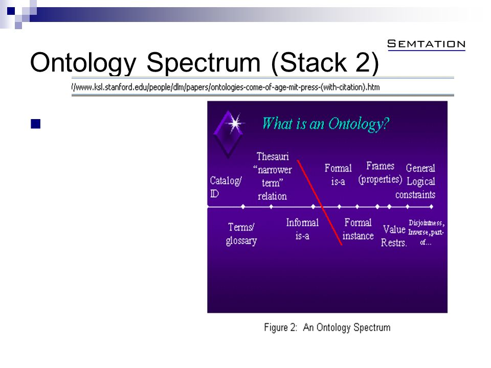 Ontology Spectrum (Stack 2)