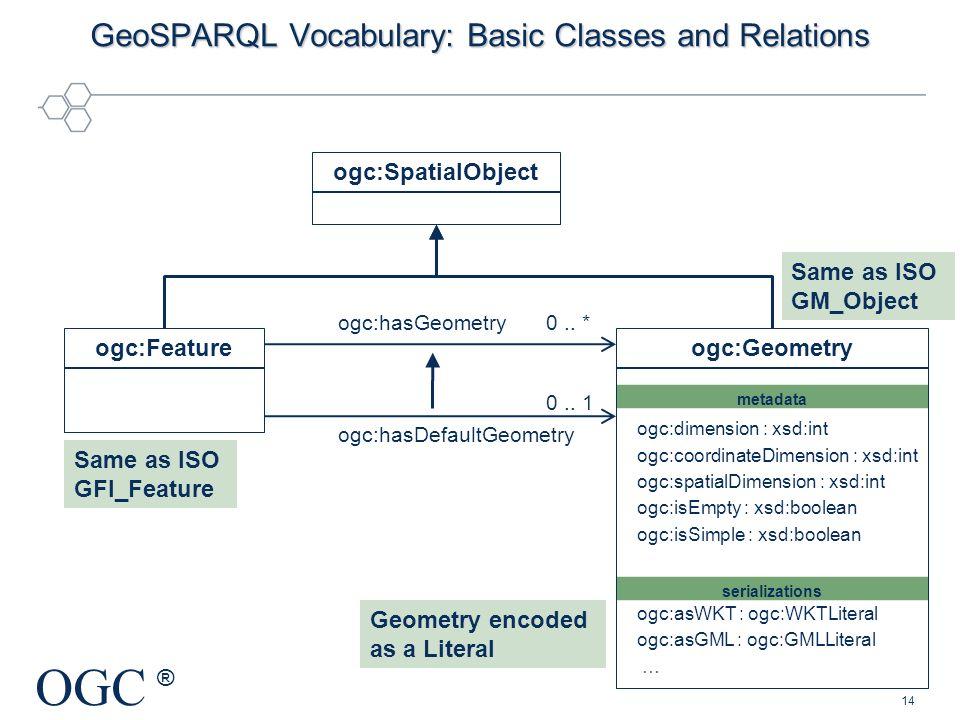OGC ® serializations metadata ogc:SpatialObject ogc:Feature 0.. * 0.. 1 ogc:hasGeometry ogc:hasDefaultGeometry ogc:Geometry ogc:dimension : xsd:int og