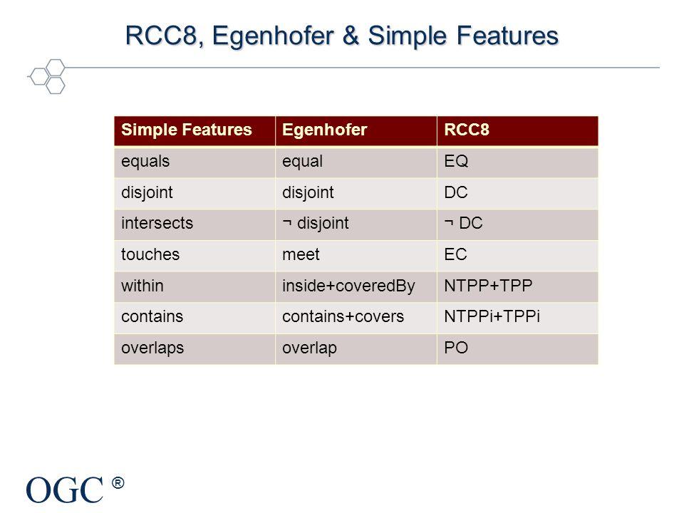 OGC ® RCC8, Egenhofer & Simple Features Simple FeaturesEgenhoferRCC8 equalsequalEQ disjoint DC intersects¬ disjoint¬ DC touchesmeetEC withininside+cov