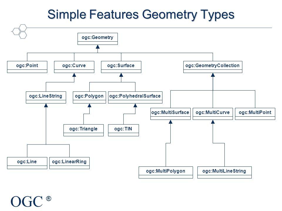 OGC ® Simple Features Geometry Types ogc:Pointogc:Geometryogc:Curveogc:Surfaceogc:GeometryCollectionogc:LineStringogc:Polygonogc:PolyhedralSurfaceogc: