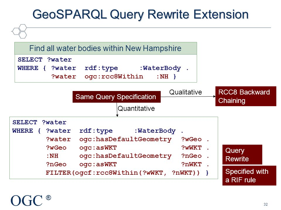 OGC ® SELECT ?water WHERE { ?water rdf:type :WaterBody. ?water ogc:rcc8Within :NH } Find all water bodies within New Hampshire RCC8 Backward Chaining