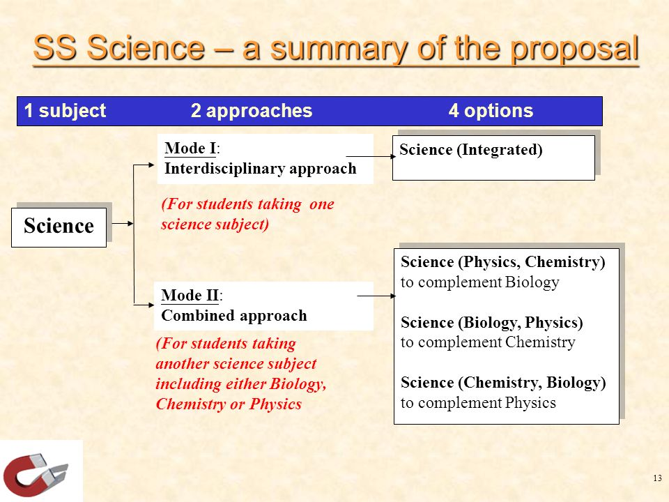 13 Science (For students taking another science subject including either Biology, Chemistry or Physics (For students taking one science subject) Science (Integrated) Science (Physics, Chemistry) to complement Biology Science (Biology, Physics) to complement Chemistry Science (Chemistry, Biology) to complement Physics Science (Physics, Chemistry) to complement Biology Science (Biology, Physics) to complement Chemistry Science (Chemistry, Biology) to complement Physics Mode I: Interdisciplinary approach Mode II: Combined approach 1 subject 2 approaches 4 options SS Science – a summary of the proposal