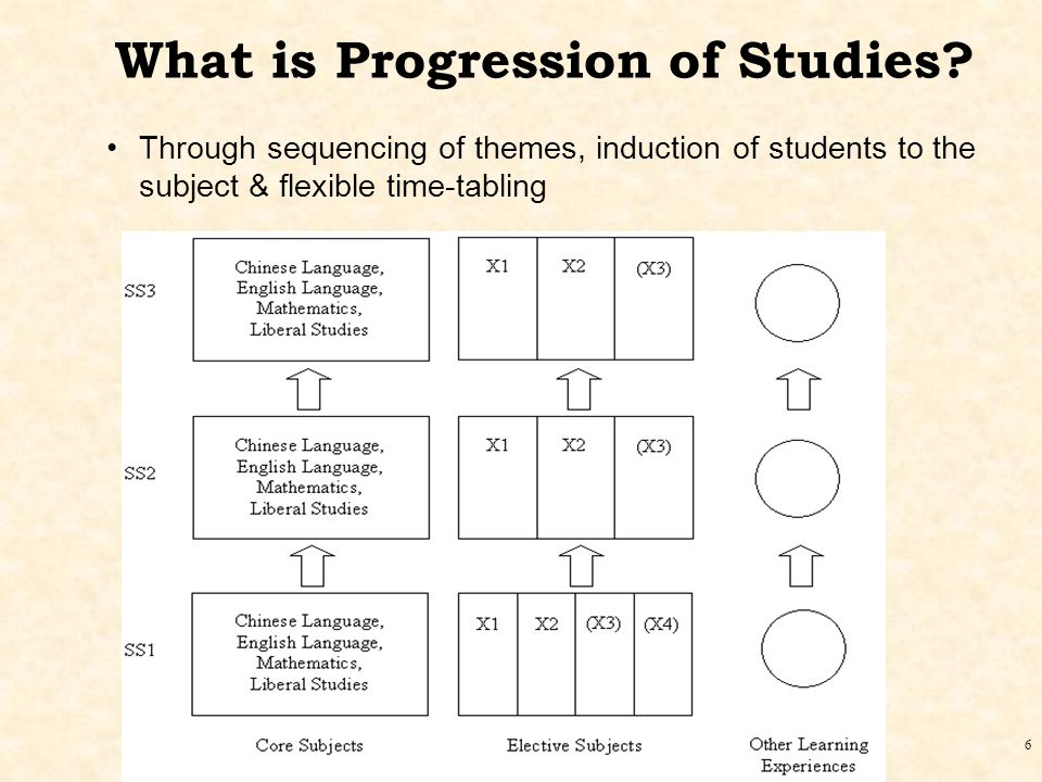 6 What is Progression of Studies.