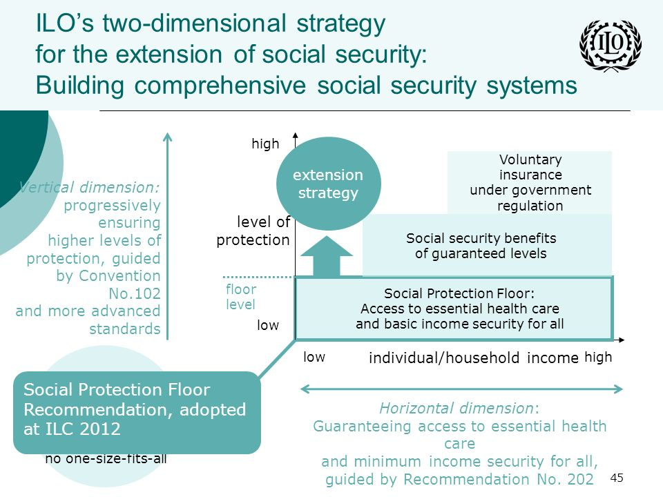 ILOs two-dimensional strategy for the extension of social security: Building comprehensive social security systems 45 individual/household income Soci