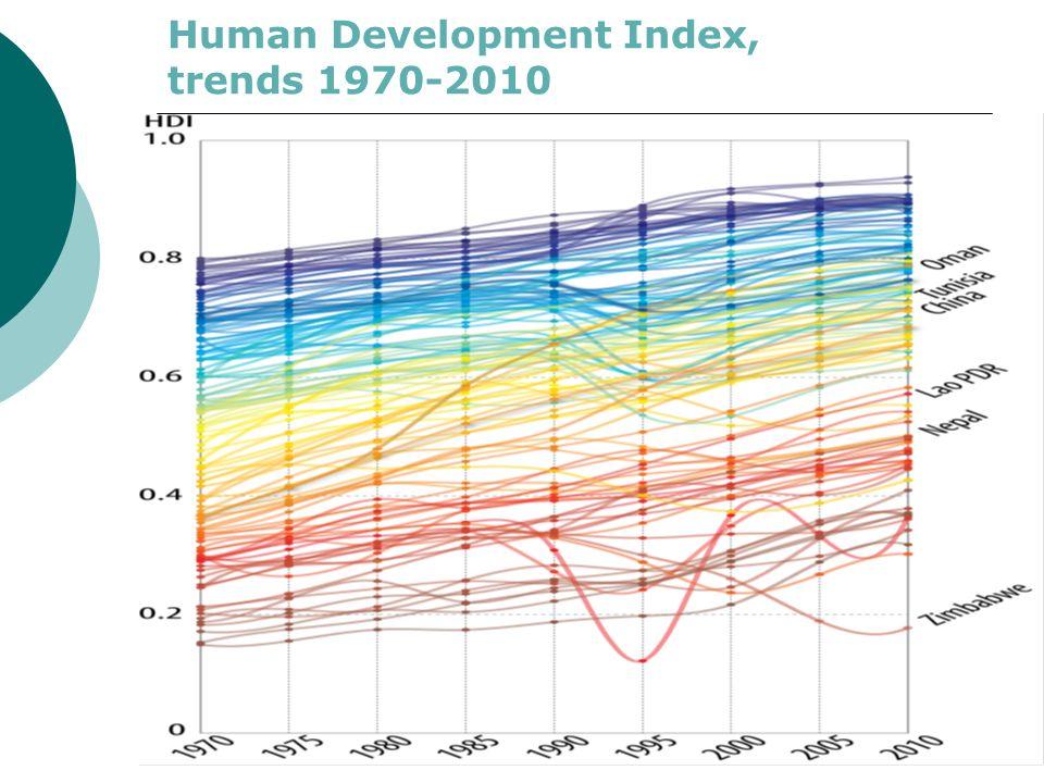 Human Development Index, trends 1970-2010
