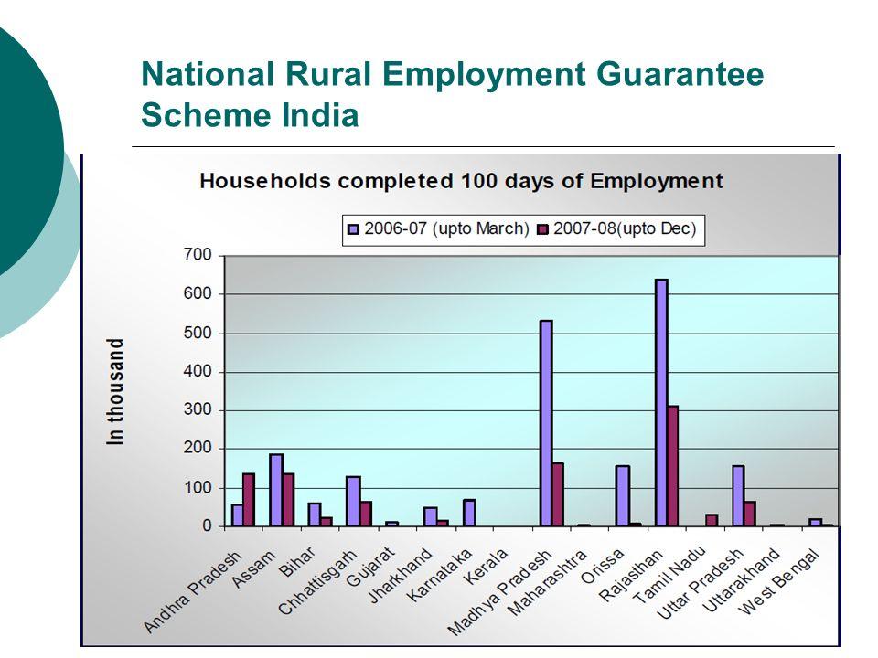 National Rural Employment Guarantee Scheme India