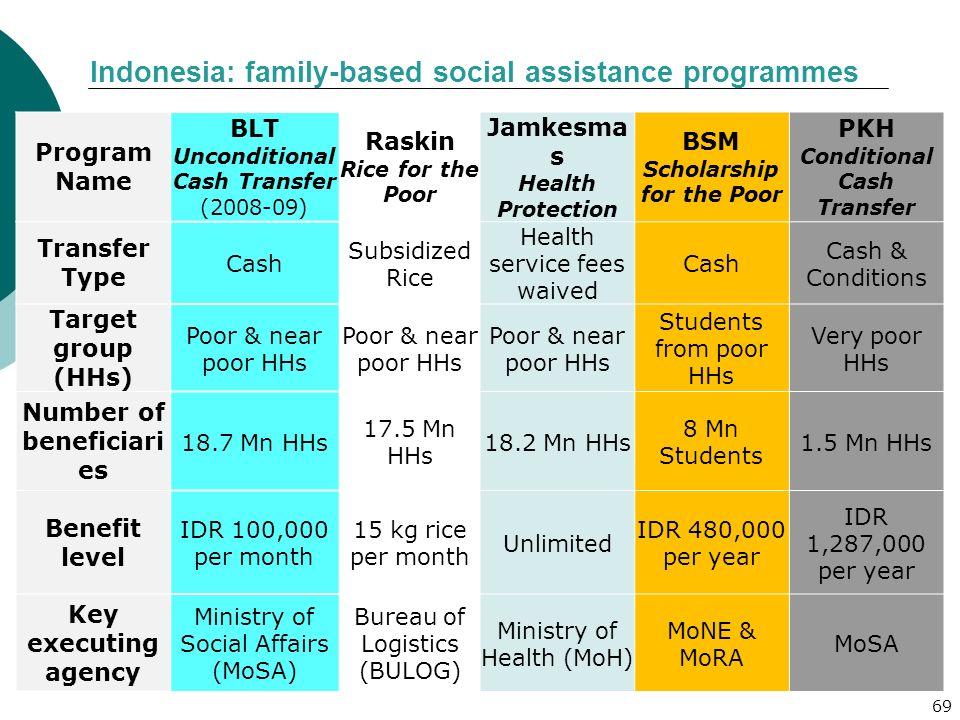 69 Program Name BLT Unconditional Cash Transfer (2008-09) Raskin Rice for the Poor Jamkesma s Health Protection BSM Scholarship for the Poor PKH Condi
