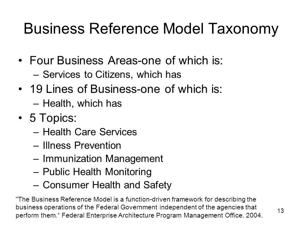 13 Business Reference Model Taxonomy Four Business Areas-one of which is: –Services to Citizens, which has 19 Lines of Business-one of which is: –Heal