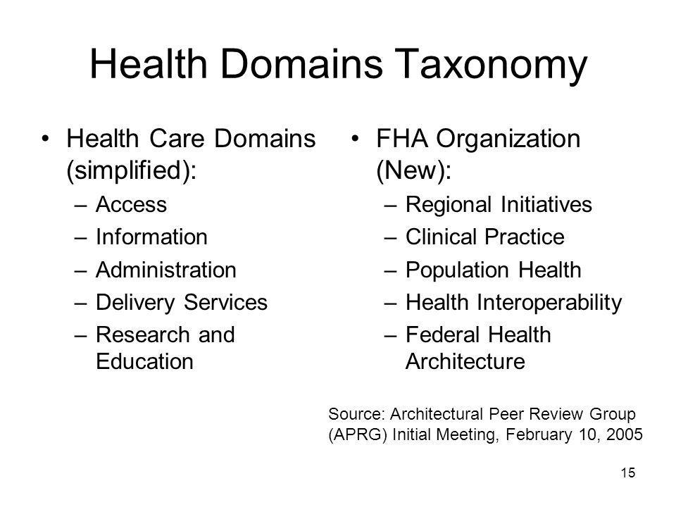 15 Health Domains Taxonomy Health Care Domains (simplified): –Access –Information –Administration –Delivery Services –Research and Education FHA Organ