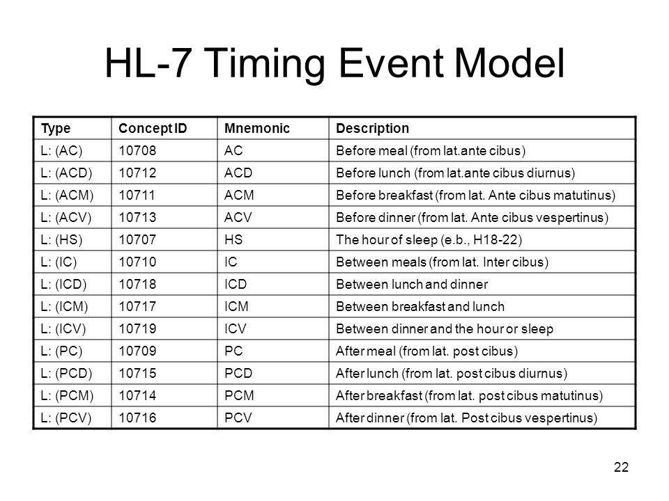 22 HL-7 Timing Event Model TypeConcept IDMnemonicDescription L: (AC)10708ACBefore meal (from lat.ante cibus) L: (ACD)10712ACDBefore lunch (from lat.an