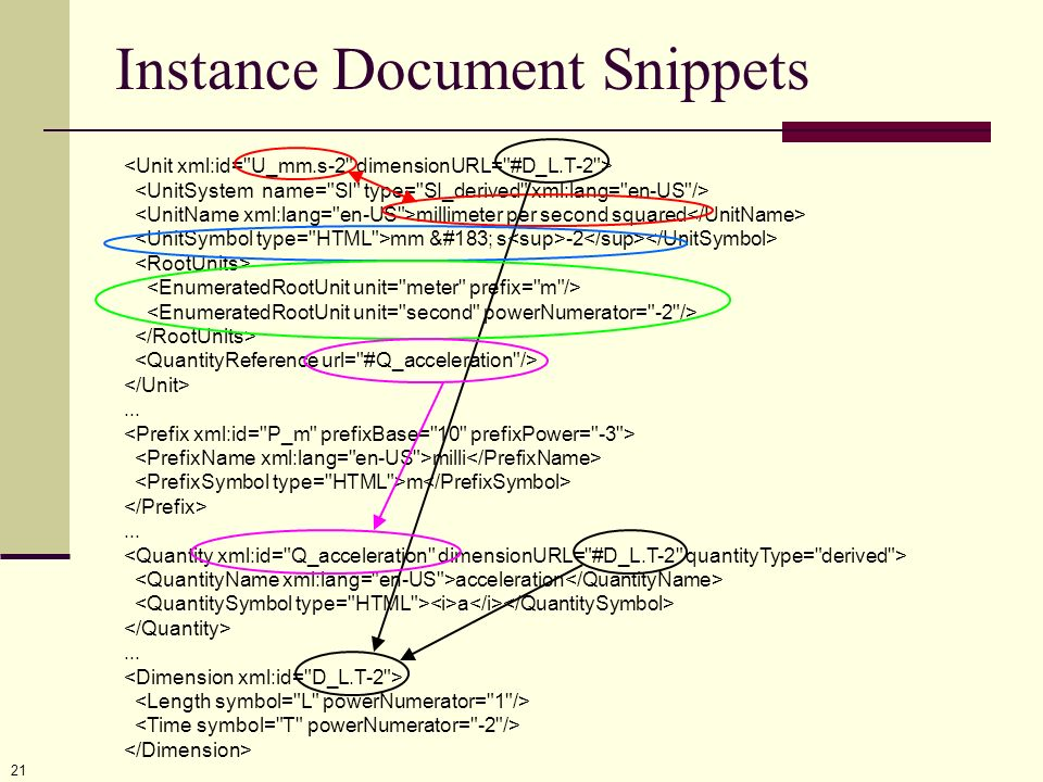 21 millimeter per second squared mm · s -2... milli m... acceleration a... Instance Document Snippets
