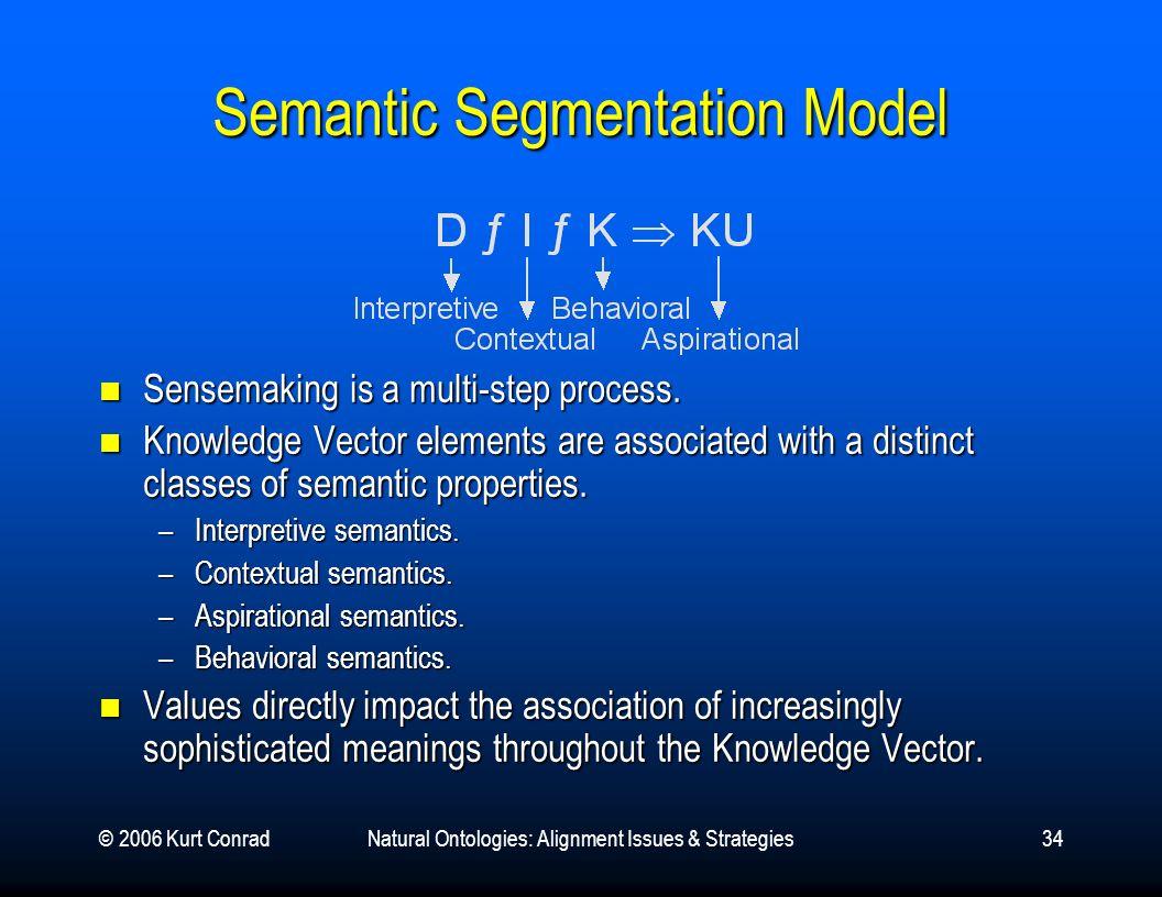 © 2006 Kurt ConradNatural Ontologies: Alignment Issues & Strategies34 Semantic Segmentation Model Sensemaking is a multi-step process. Sensemaking is