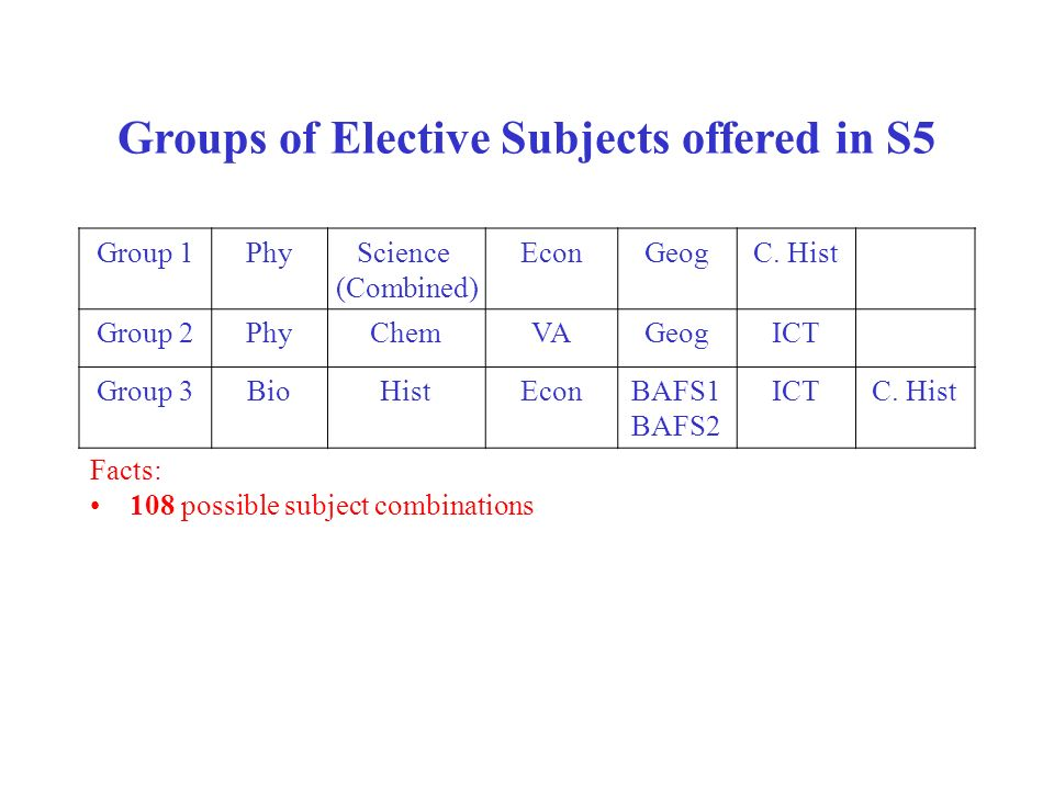 Groups of Elective Subjects offered in S5 Facts: 108 possible subject combinations Group 1PhyScience (Combined) EconGeogC. Hist Group 2PhyChemVAGeogIC